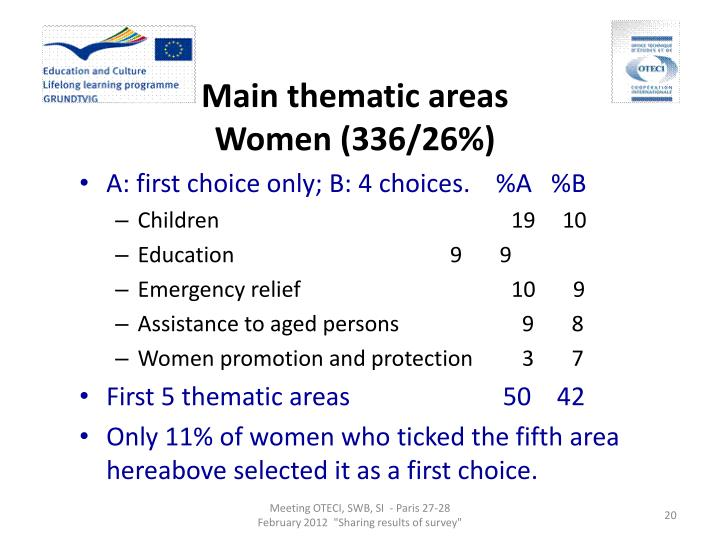 Main thematic areas