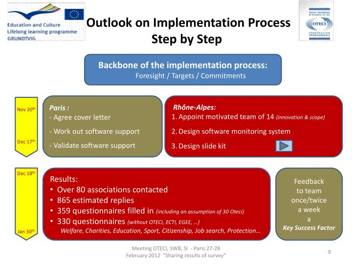 Outlook on Implementation Process