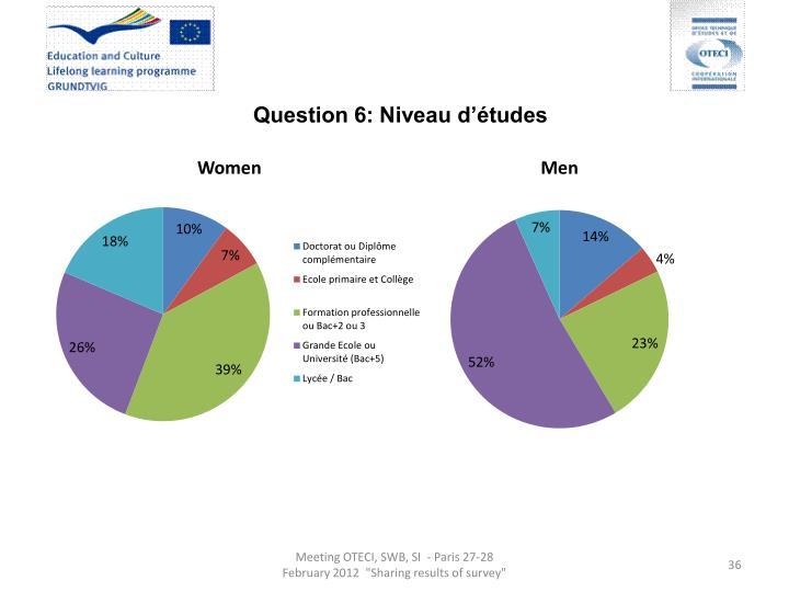 Question 6: Niveau d'études