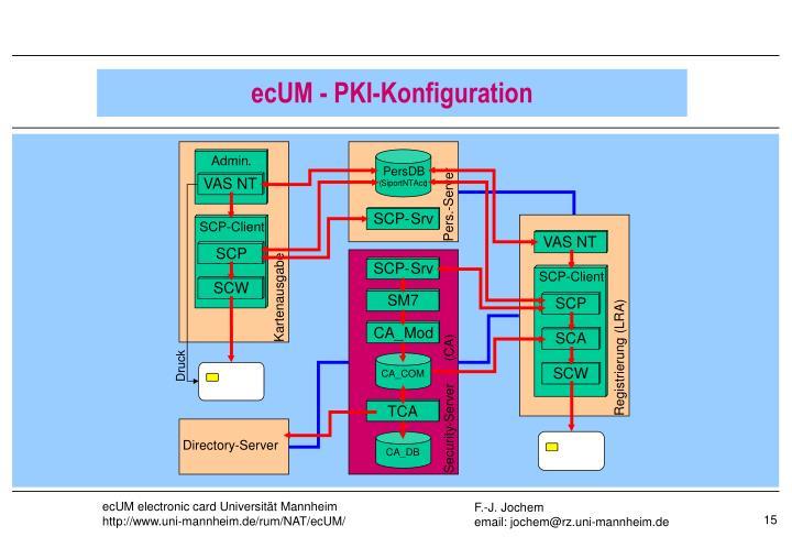 ecUM - PKI-Konfiguration