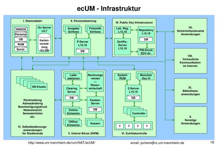 ecUM - Infrastruktur