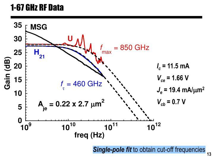 1-67 GHz RF Data