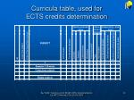 curricula table used for ects credits determination