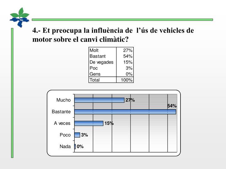 4.- Et preocupa la influència de  l'ús de vehicles de motor sobre el canvi climàtic?
