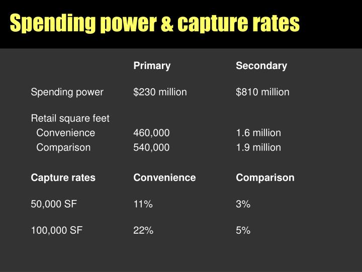 Spending power & capture rates