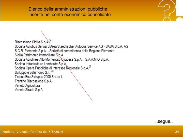 Elenco delle amministrazioni pubbliche inserite nel conto economico consolidato
