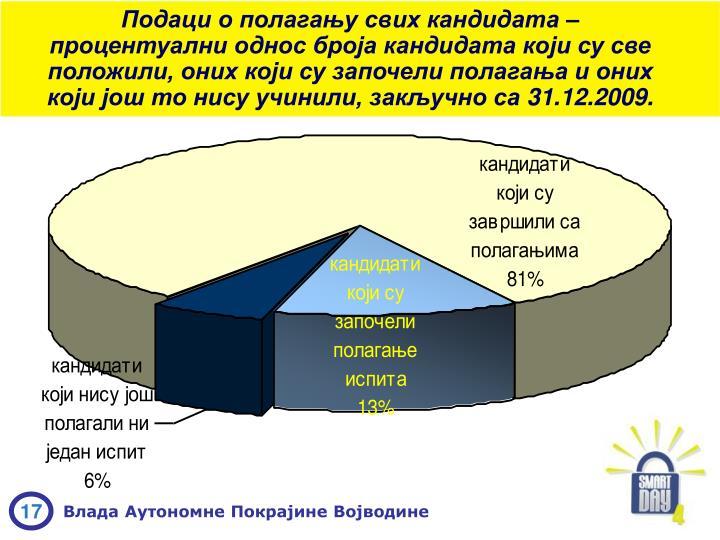 Подаци о полагању
