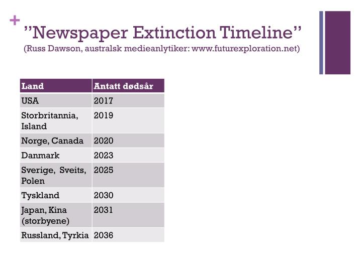 """Newspaper Extinction Timeline"""