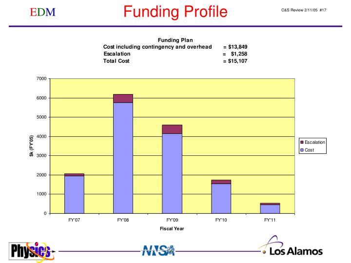 Funding Profile