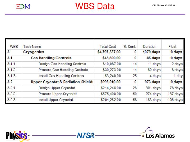 WBS Data