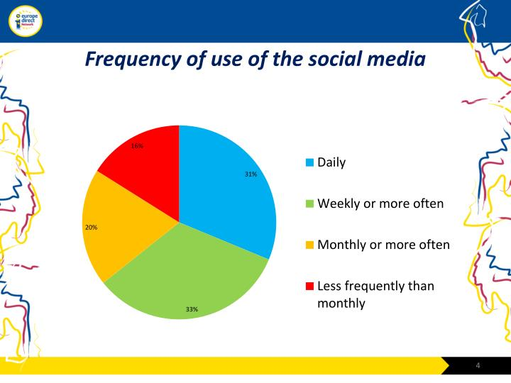 Frequency of use of the social media