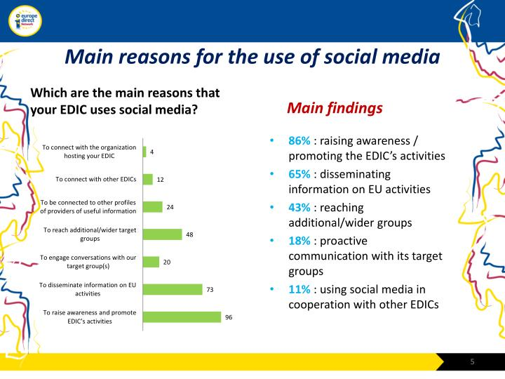 Main reasons for the use of social media