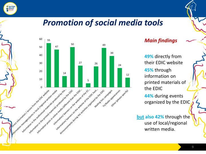 Promotion of social media tools