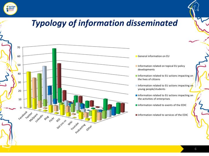 Typology of information disseminated