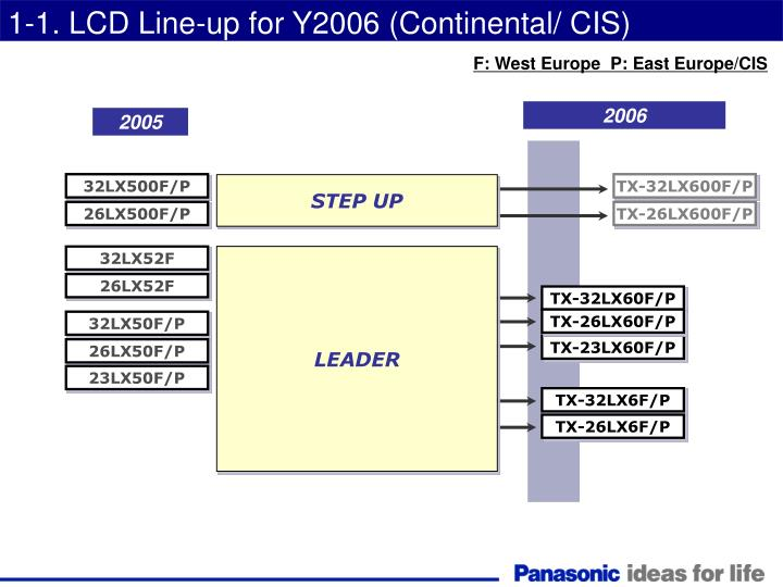 1-1. LCD Line-up for Y2006 (Continental/ CIS)