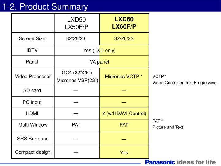 1-2. Product Summary