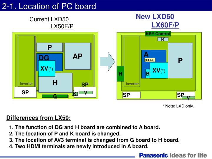 2-1. Location of PC board
