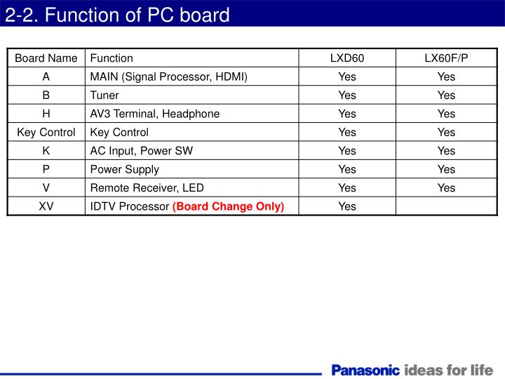 2-2. Function of PC board