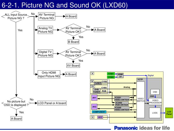 6-2-1. Picture NG and Sound OK (LXD60)