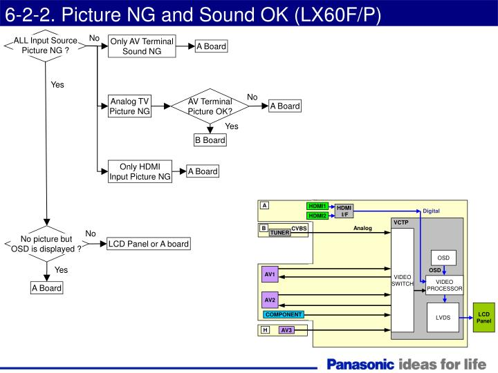 6-2-2. Picture NG and Sound OK (LX60F/P)