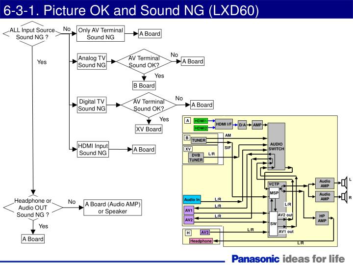 6-3-1. Picture OK and Sound NG (LXD60)