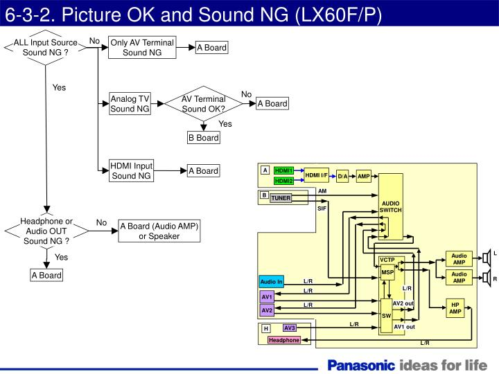 6-3-2. Picture OK and Sound NG (LX60F/P)