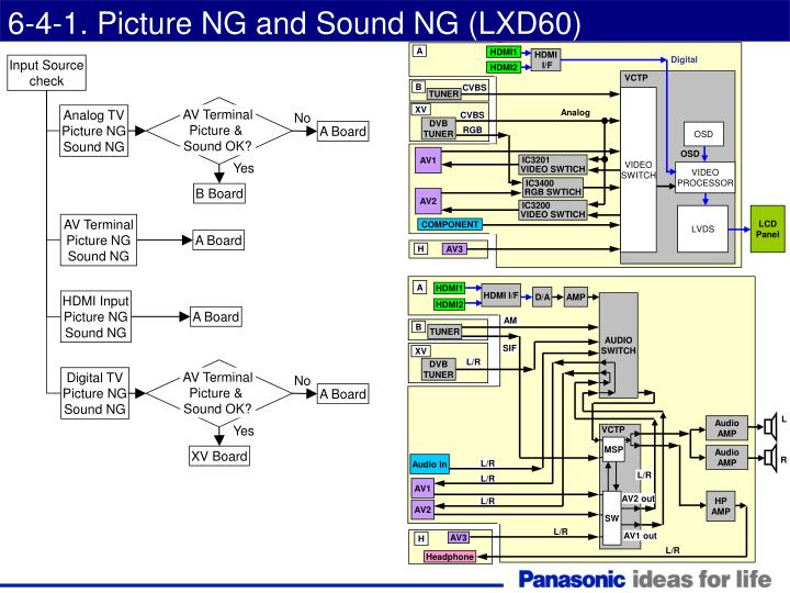 6-4-1. Picture NG and Sound NG (LXD60)