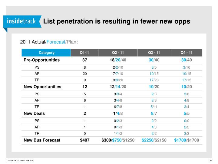 List penetration is resulting in fewer new opps