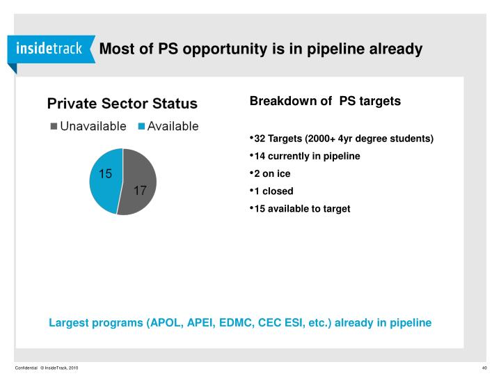 Most of PS opportunity is in pipeline already