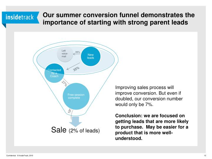 Our summer conversion funnel demonstrates the importance of starting with strong parent leads