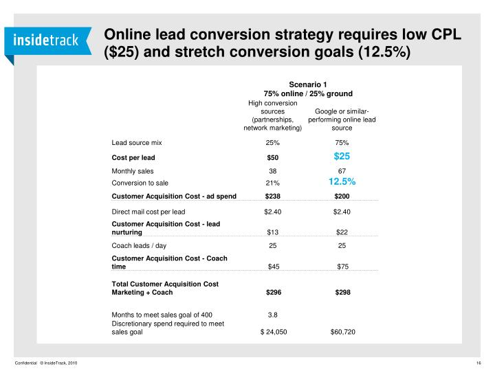 Online lead conversion strategy requires low CPL ($25) and stretch conversion goals (12.5%)