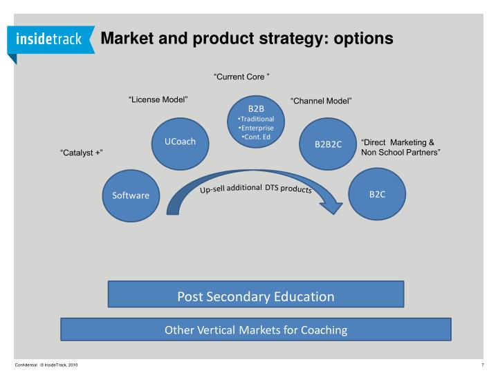 Market and product strategy: options