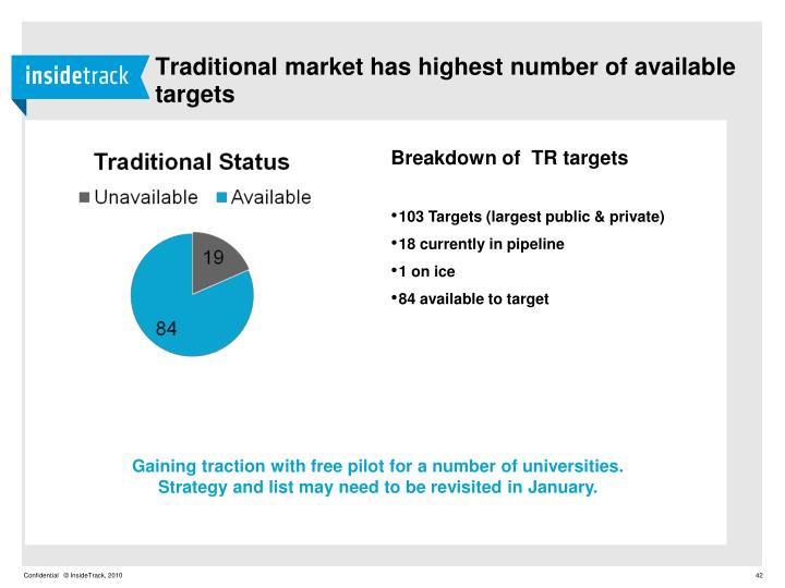 Traditional market has highest number of available targets