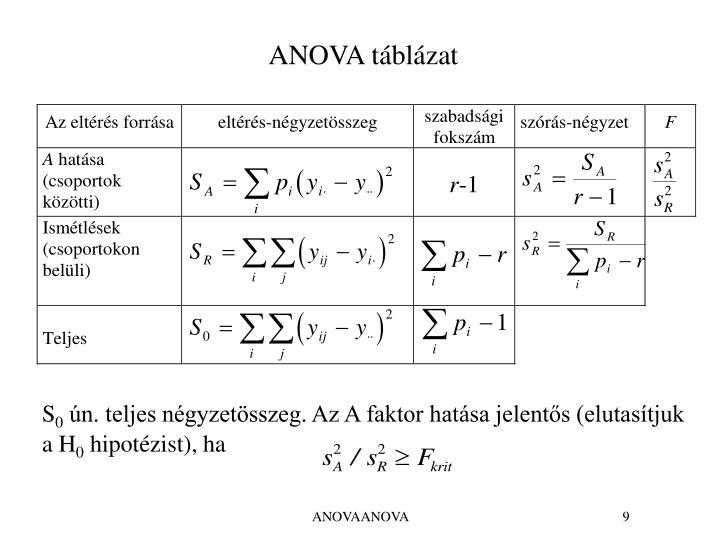 ANOVA táblázat