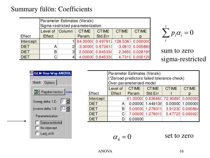 Summary fülön: Coefficients