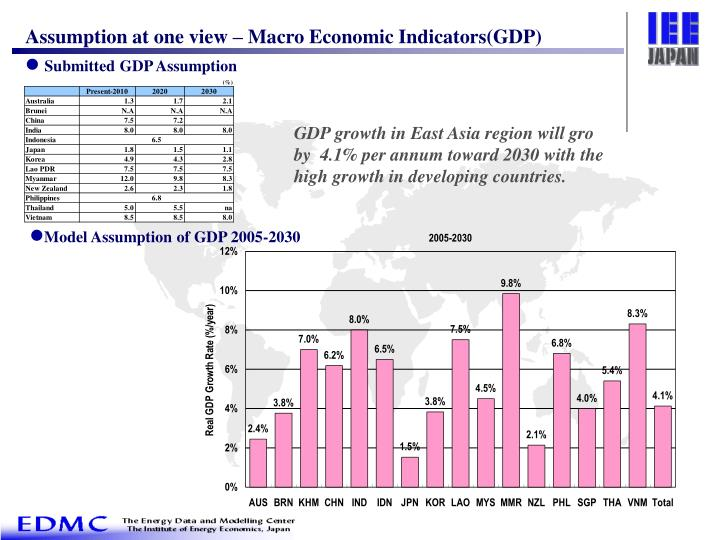 Assumption at one view – Macro Economic Indicators(GDP)