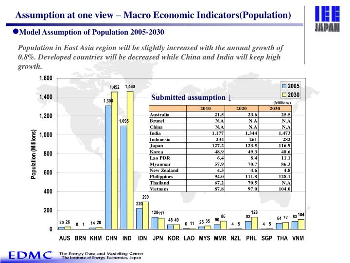 Assumption at one view – Macro Economic Indicators(Population)