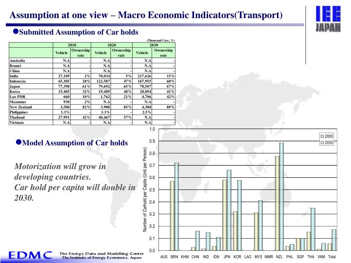 Assumption at one view – Macro Economic Indicators(Transport)