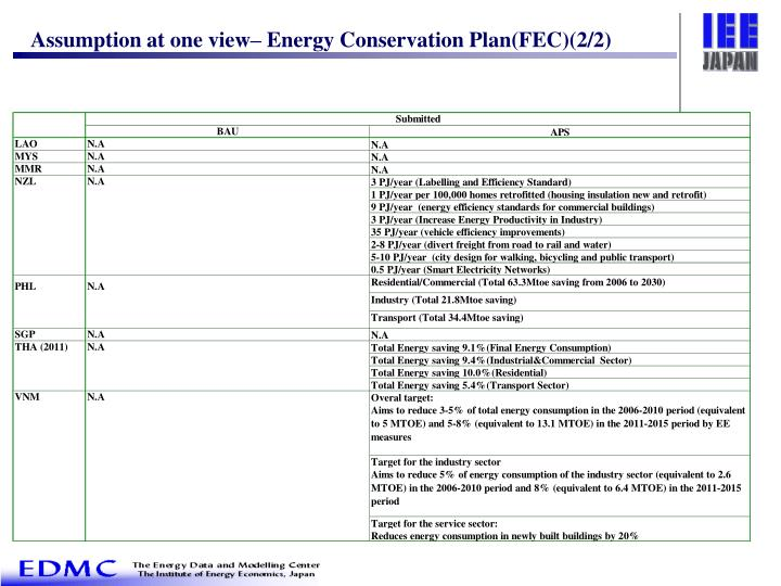 Assumption at one view– Energy Conservation Plan(FEC)(2/2)