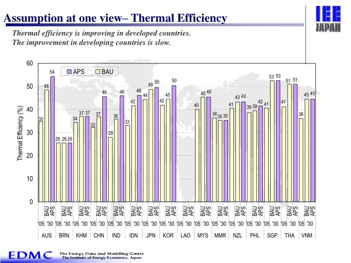 Assumption at one view– Thermal Efficiency