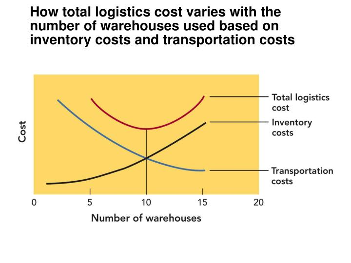 logistic inventory and total logistics cost Total logistics corporation: 3pl - logistics - shipping - warehousing - ltl - single outsourced solution - minneapolis, mn.