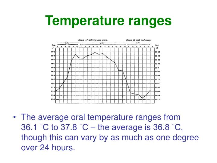 Temperature ranges