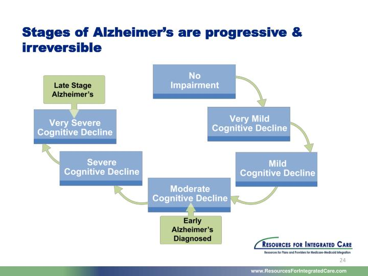 Stages of Alzheimer's are progressive &