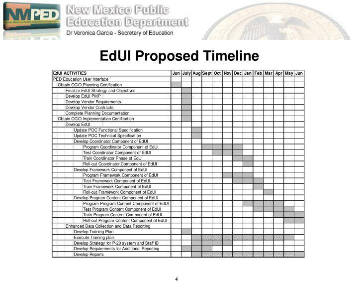 EdUI Proposed Timeline