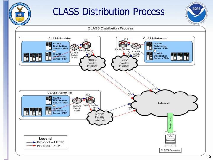 CLASS Distribution Process