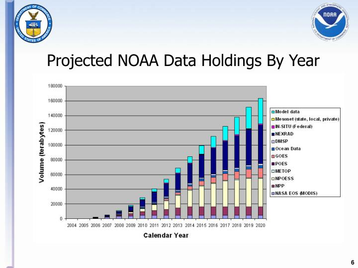 Projected NOAA Data Holdings By Year