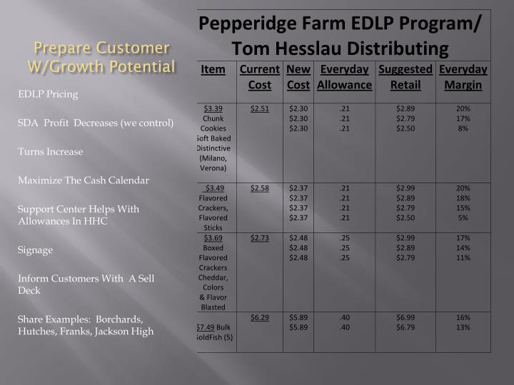Prepare Customer W/Growth Potential