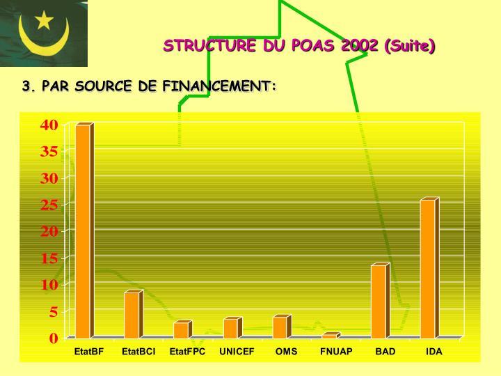 STRUCTURE DU POAS 2002 (Suite)