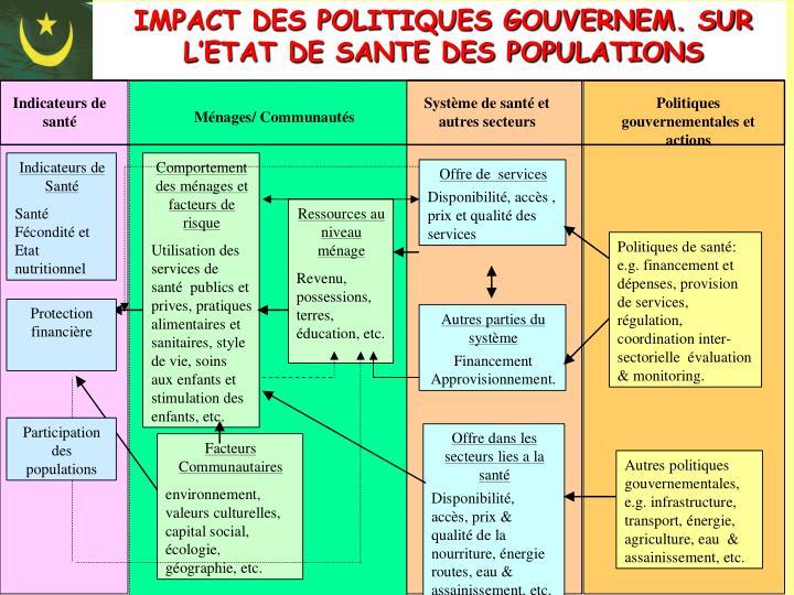 IMPACT DES POLITIQUES GOUVERNEM. SUR L'ETAT DE SANTE DES POPULATIONS