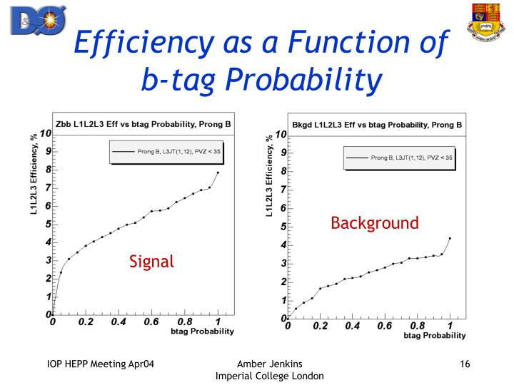 Efficiency as a Function of